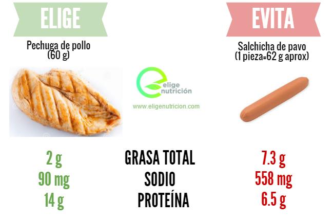 Salchicha vs pechuga pollo