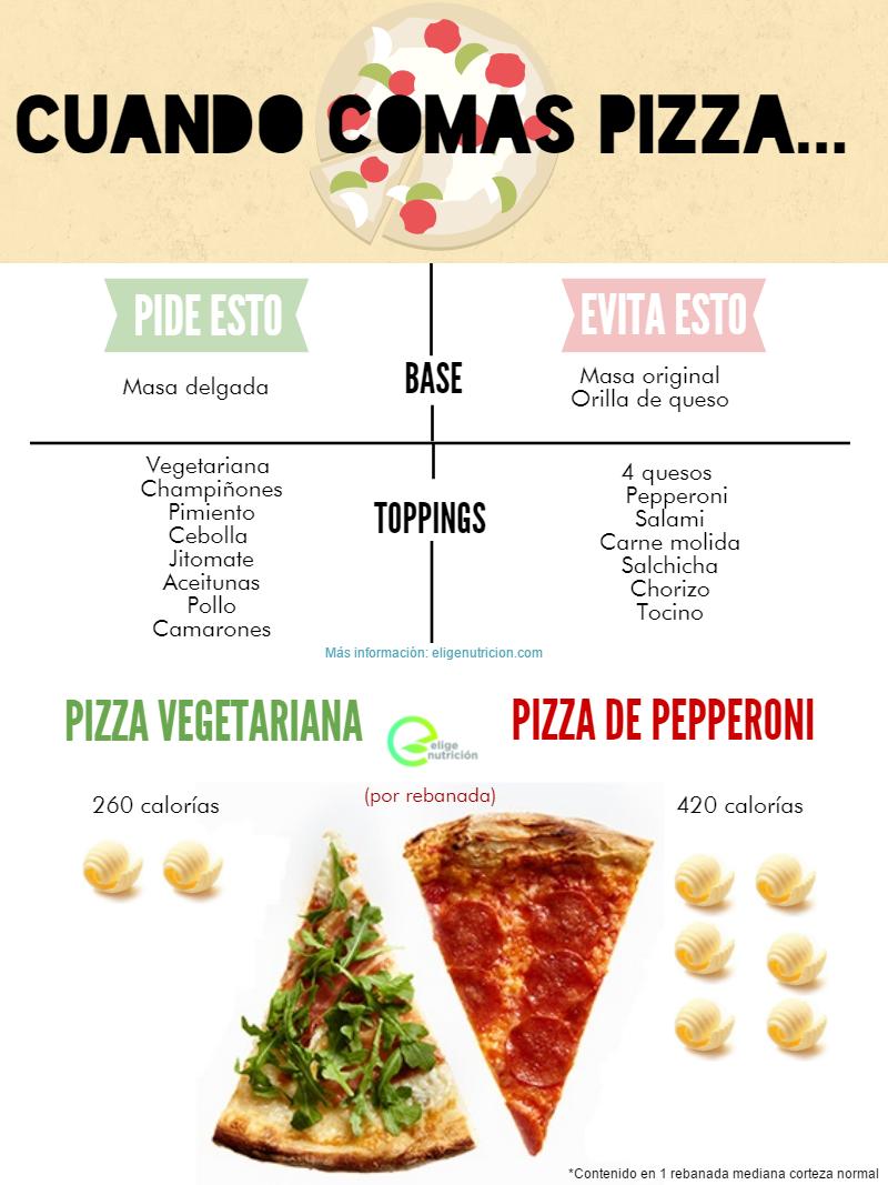 Pizza. Infografía. EN