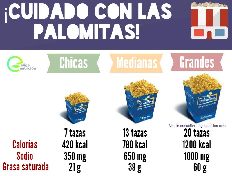 Infografía. Palomitas