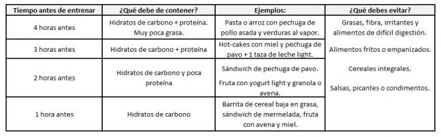 Qué comer antes de hacer ejercicio
