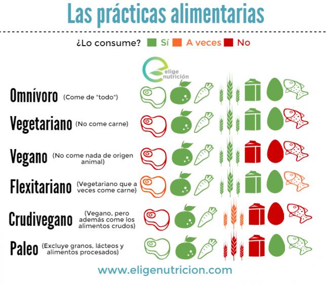 Prácticas alimentarias. EN
